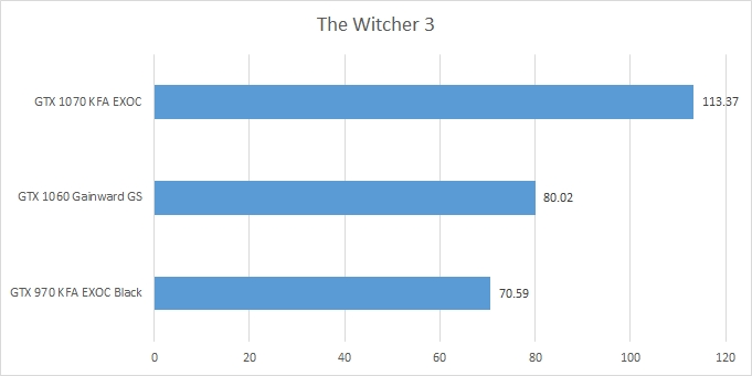 score_witcher